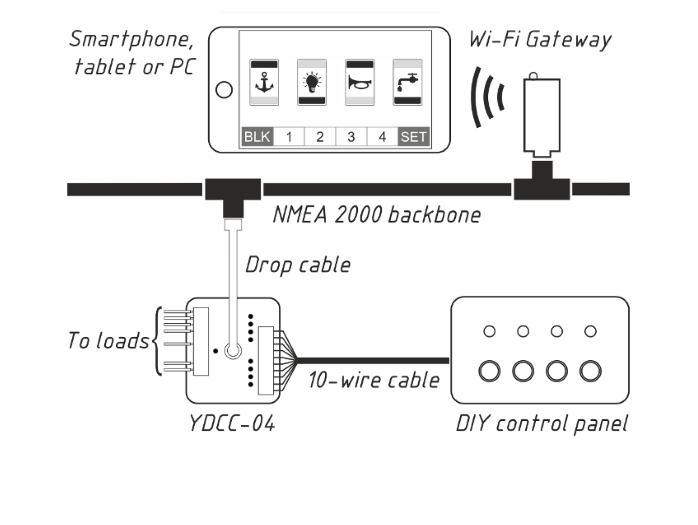 Basic system, with single Circuit Control unit