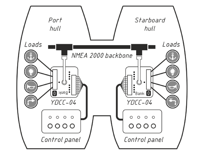 Parallel loads, synchronized Circuit Control units