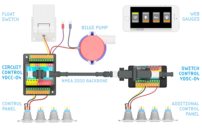 NMEA 2000 digital switching system