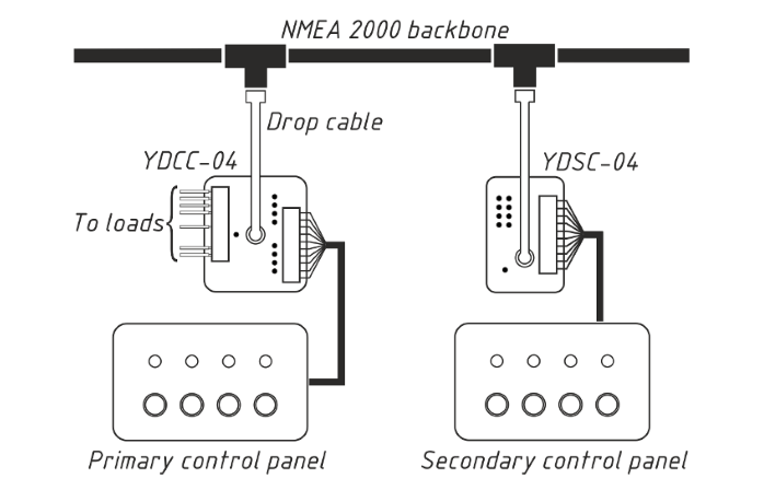 Typical system with two control panels