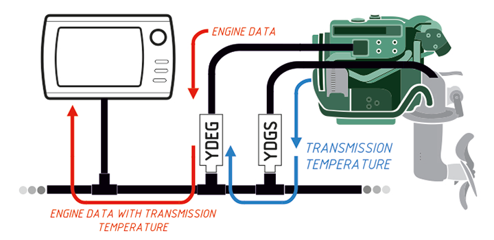 Substitute engine data by data from external NMEA 2000 sensor